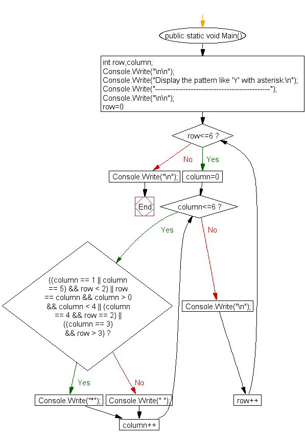 Flowchart: Display the pattern like 'Y' with an asterisk