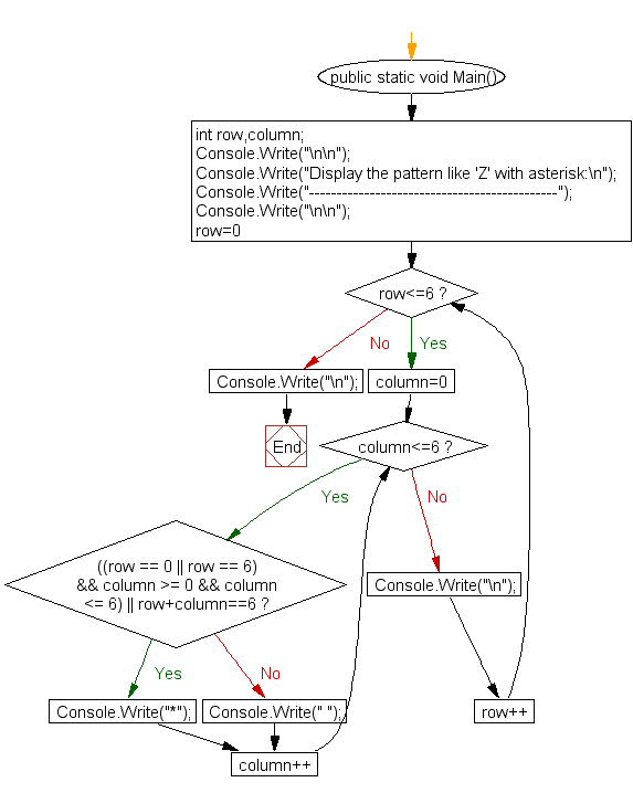 Flowchart: Display the pattern like 'Z' with an asterisk