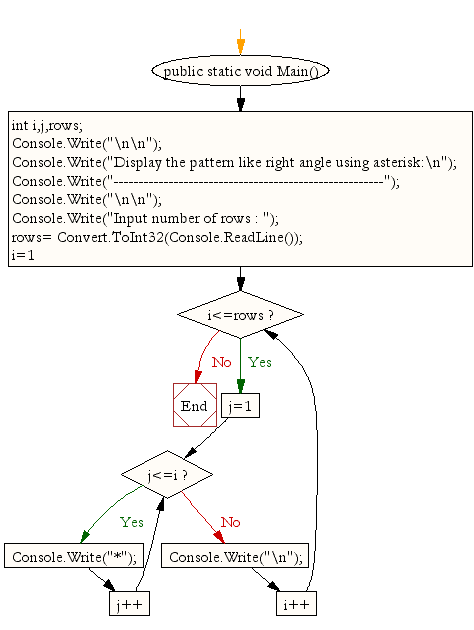 Flowchart: Display the pattern like right angle using asterisk