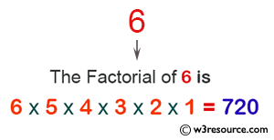 C# Sharp Exercises: Calculate the factorial of a given number