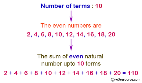 C# Sharp Exercises: Calculate n terms of even natural number and their sum