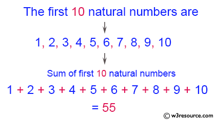 C# Sharp Exercises: Display the sum of first 10 natural numbers