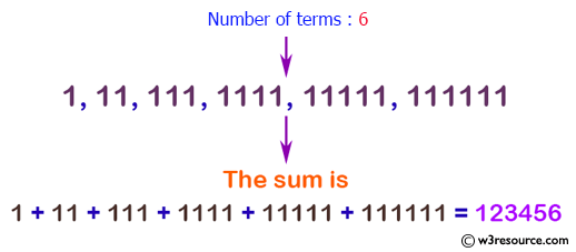 C# Sharp Exercises: Calculate the sum of the series 1 +11 + 111 + 1111 + .. n terms