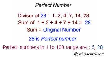 C# Sharp Exercises: Find perfect numbers within a given range of number