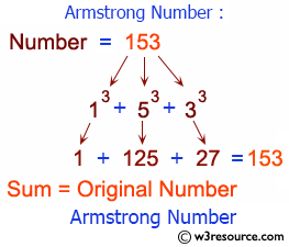 C# Sharp: Check whether a given number is an Armstrong number or not