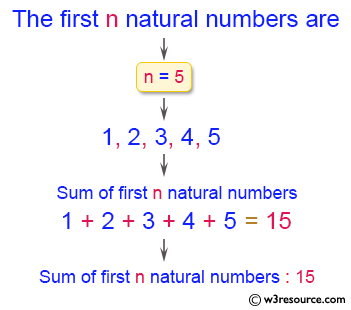 C# Sharp Exercises: Display n natural numbers and their sum