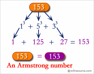 C# Sharp: Find the Armstrong number for a given range of number
