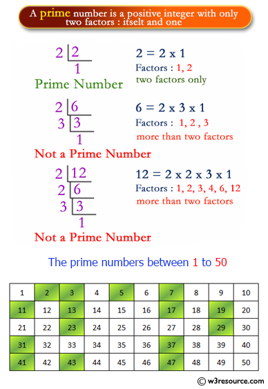 C# Sharp Exercises: Find the prime numbers within a range of numbers