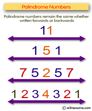 C# Sharp Exercises: Check whether a number is a palindrome or not