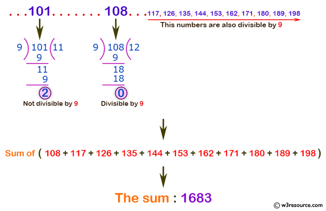 C# Sharp Exercises: Find the number and sum of all integer between 100 and 200, divisible by 9