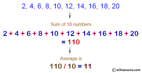 C# Sharp Exercises: Read 10 numbers and find their sum and average