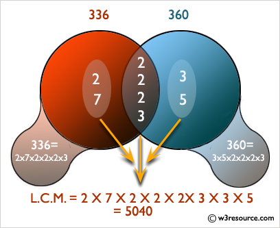 C# Sharp: Determine the LCM of two numbers using HCF