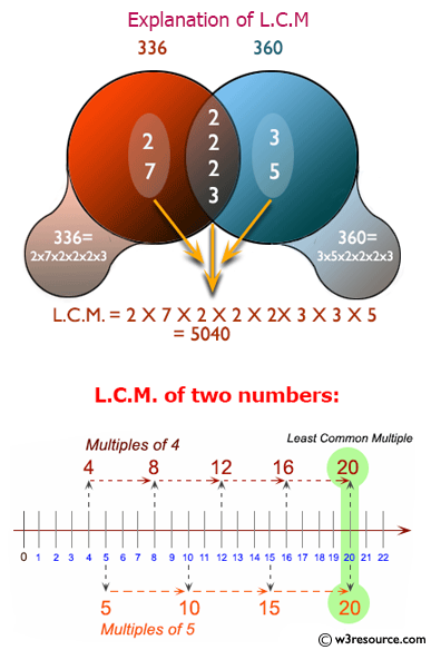 C# Sharp Exercises: Determine the LCM of two numbers