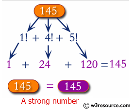 C# Sharp: Check whether a number is Strong Number or not