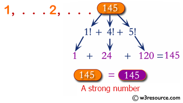 C# Sharp Exercises: Find Strong Numbers within a range of numbers