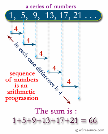 C# Sharp: Find out the sum of in A.P. series
