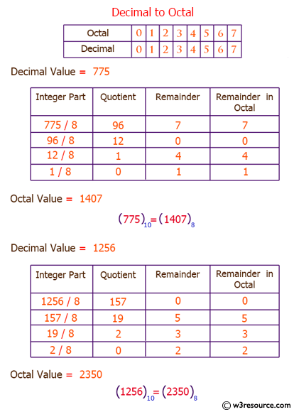 Convert Decimal Number To Octal Without