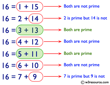 C# Sharp: Check whether a number can be express as sum of two prime numbers
