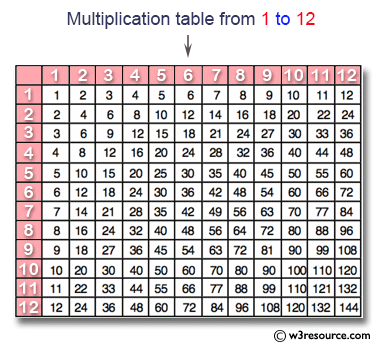 C# Sharp Exercises: Display n number of  multiplication table vertically