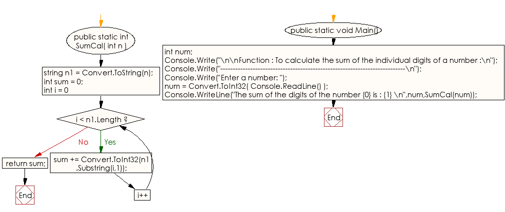 Flowchart: C# Sharp Exercises - Function : To calculate the sum of the individual digits of a number