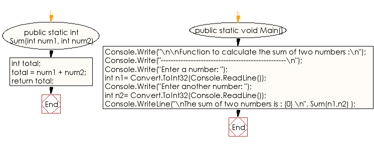 Flowchart: C# Sharp Exercises - Function to calculate the sum of two numbers