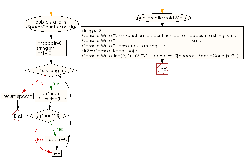Flowchart: C# Sharp Exercises - Function to count number of spaces in a string