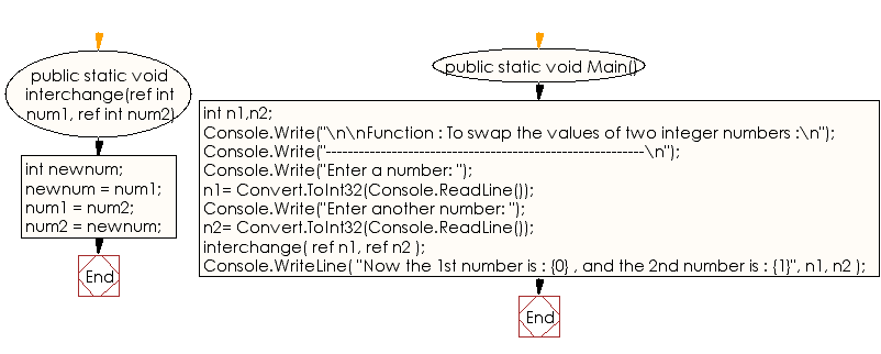 Flowchart: C# Sharp Exercises - Function : To swap the values of two integer numbers