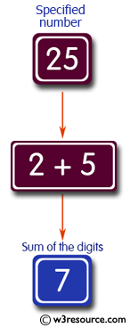 C# Sharp Exercises: Function : To calculate the sum of the individual digits of a number