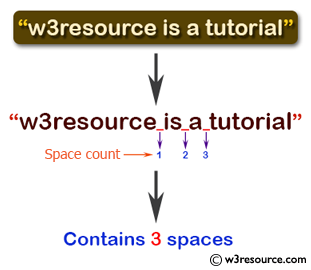 C# Sharp Exercises: Function: Function to count number of spaces in a string