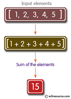 C# Sharp Exercises: Function: Calculate the sum of the elements in an array