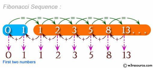 C# Sharp Exercises: Function: To display the n number Fibonacci series