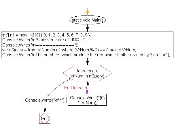 Flowchart: Basic structure of LINQ