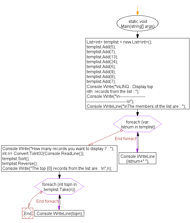 Flowchart: LINQ : Display top nth  records from the list