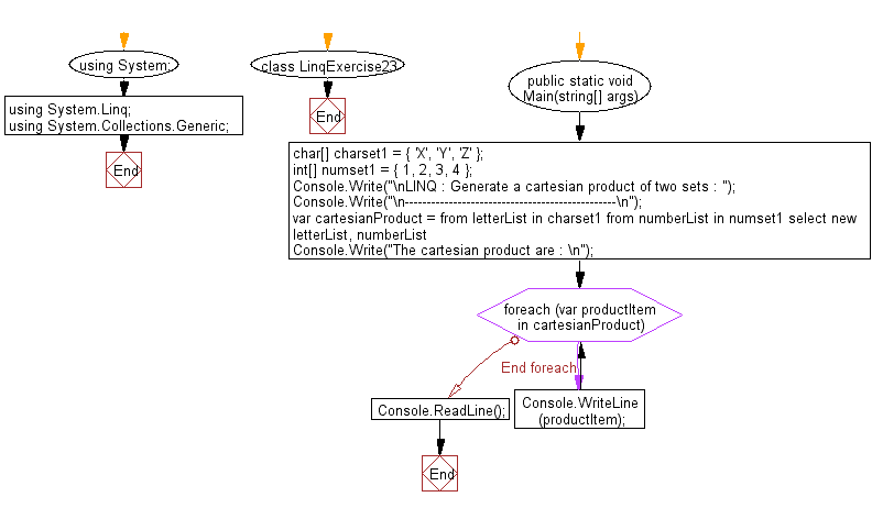 Flowchart: LINQ : Generate a Cartesian Product of two sets
