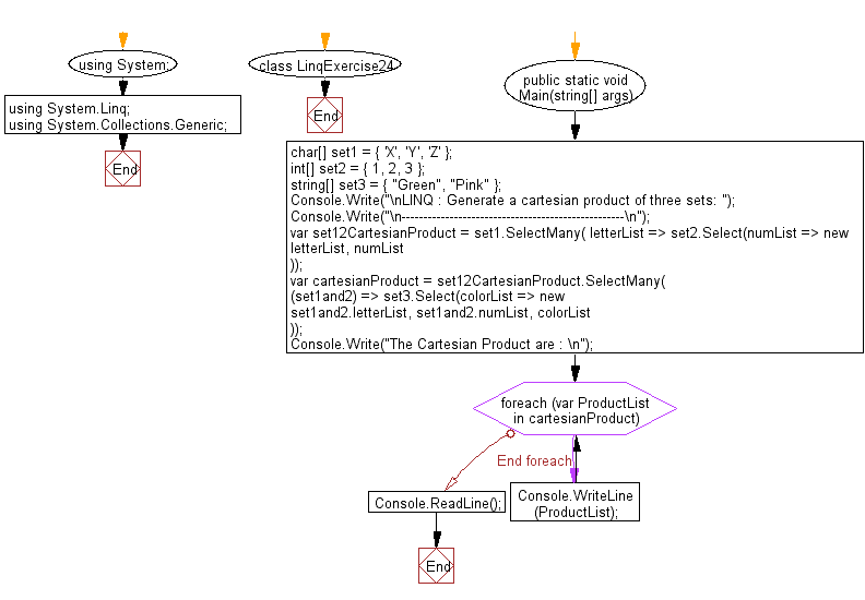Flowchart: LINQ : Generate a Cartesian Product of three sets