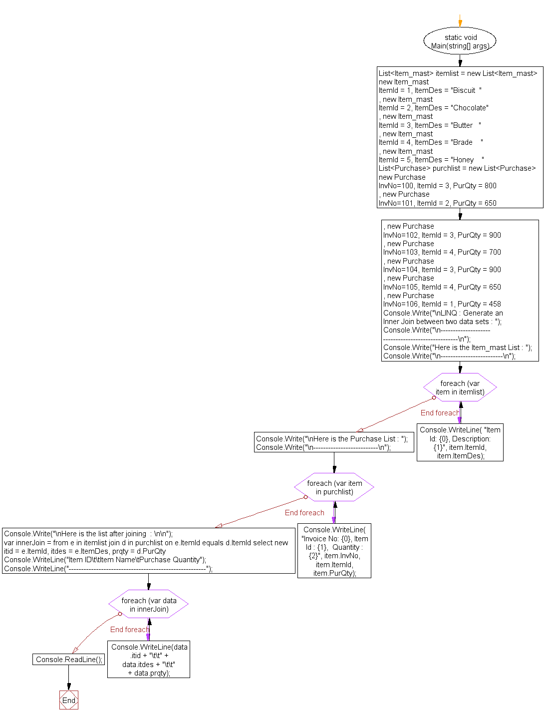 Flowchart: LINQ : Generate an Inner Join between two data sets
