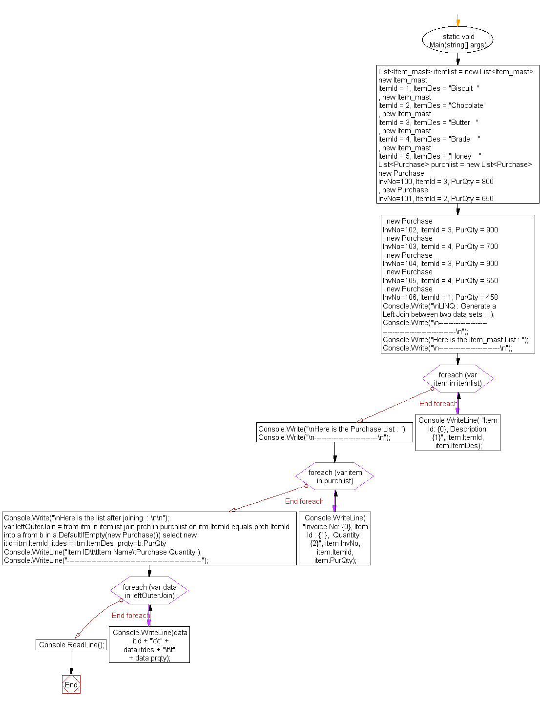 Flowchart: LINQ : Generate a Left Join between two data sets