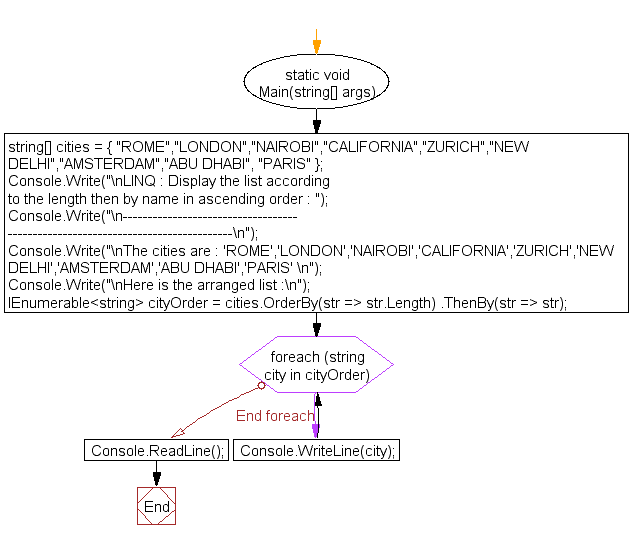 Flowchart: LINQ : Display the list according to the length then by name in ascending order