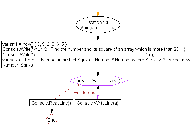 Flowchart: LINQ : Find the number and its square of an array which is more than 20
