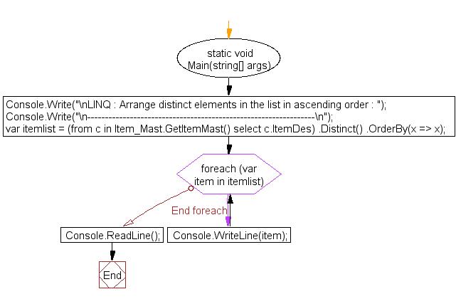 Flowchart: LINQ : Arrange distinct elements in the list in ascending order