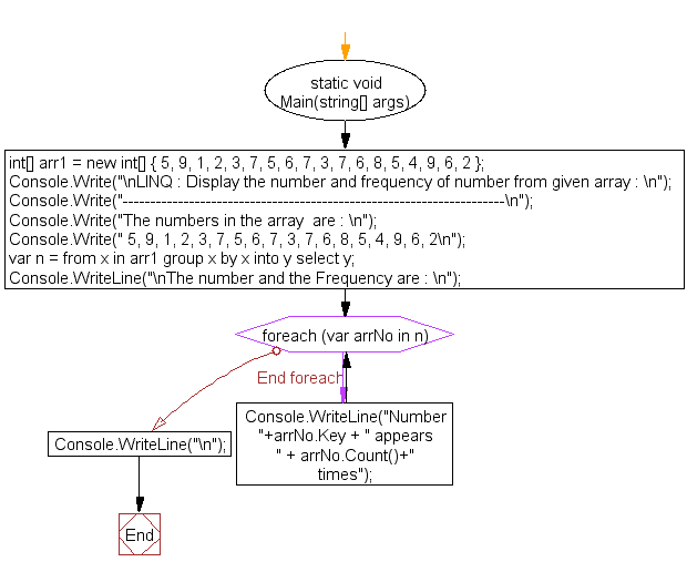 Flowchart: LINQ : Display the number and frequency of number from given array
