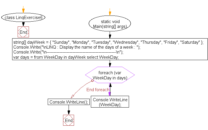 Flowchart: LINQ : Display the name of the days of a week