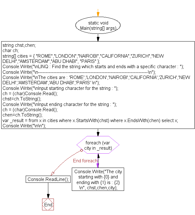 Flowchart: LINQ : Find the string which starts and ends with a specific character