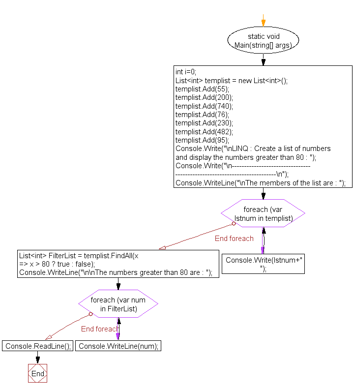 Flowchart: LINQ : Create a list of numbers and display the numbers greater than 80