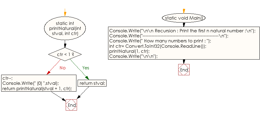 Flowchart: C# Sharp Exercises - Print the first n natural number