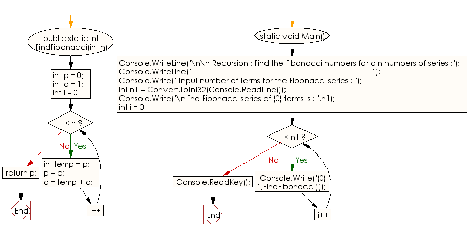 Flowchart: C# Sharp Exercises - Find the Fibonacci numbers for a n numbers of series