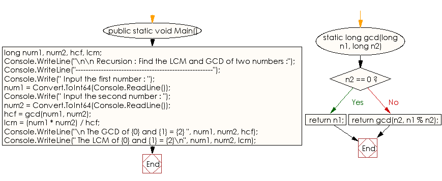C# Sharp Exercises: Find the LCM and GCD of two numbers