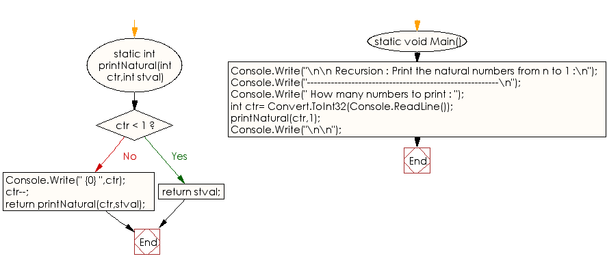 Flowchart: C# Sharp Exercises - Print the natural numbers from n to 1