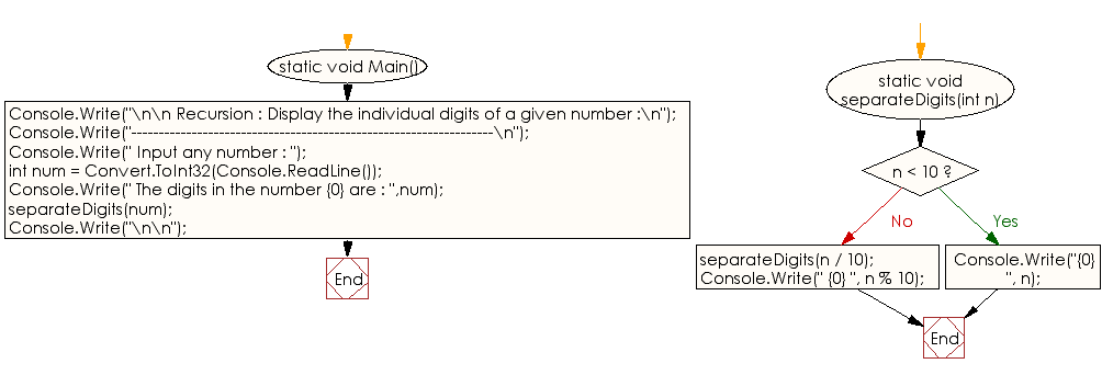 Flowchart: C# Sharp Exercises -  Display the individual digits of a given number