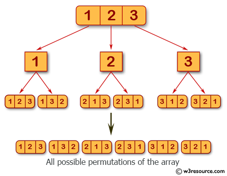 C# Sharp Exercises: Generate all possible permutations of an array